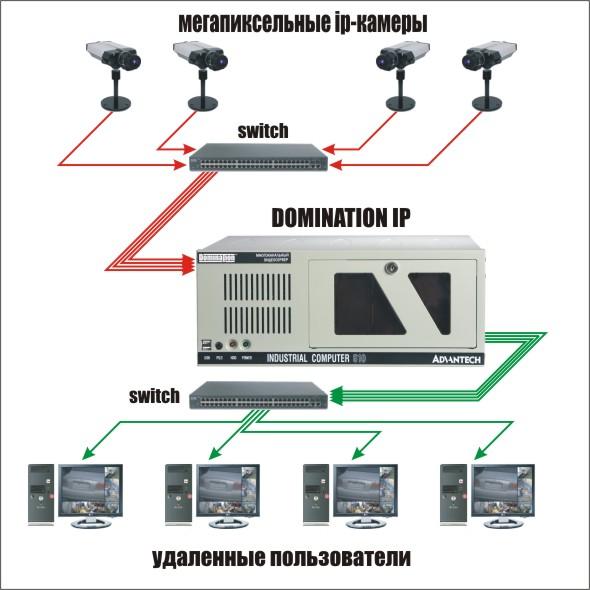 Сервер для видеонаблюдения своими руками 8